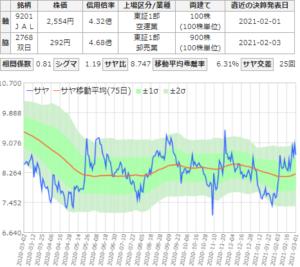 サヤ取りチャート(日本航空/双日)