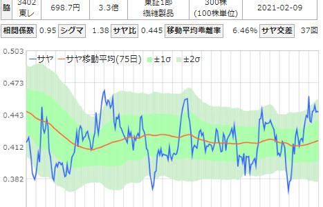NTNと東レのサヤ取りチャート