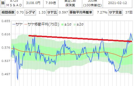 サヤ取りチャート(三菱地所/MS&AD)