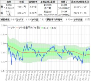 サヤ取りチャート(りそなHD/大和証券)