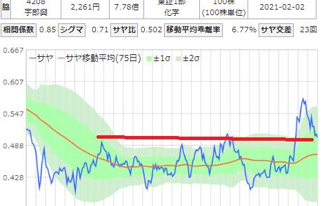 サヤ取りチャート(ジェイテクト/宇部興産)