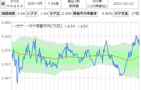 三菱地所とMS&ADのサヤ取りチャート