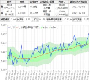 サヤ取りチャート(エディオン/日本新薬)