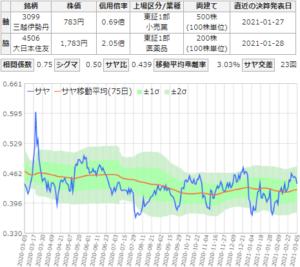 サヤ取りチャート(三越伊勢丹/大日本住友製薬)