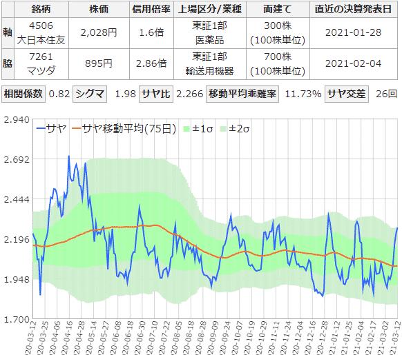 大日本住友製薬とマツダのサヤ取りチャート