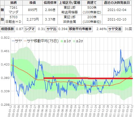 マツダと日本軽金属のサヤ取りチャート