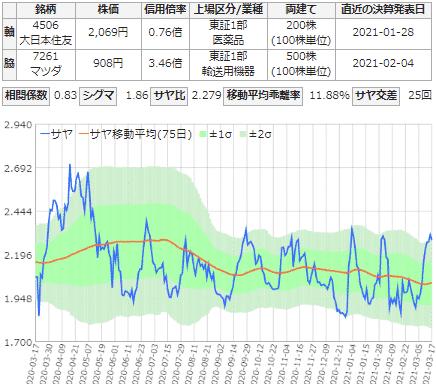 サヤ取りチャート(大日本住友製薬/マツダ)