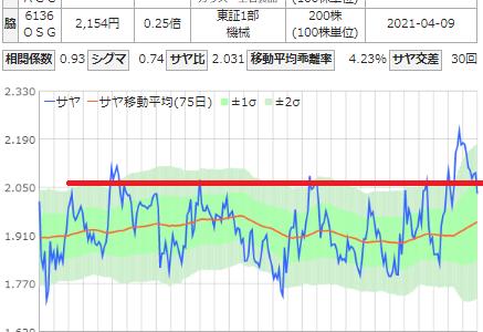 サヤ取り(AGC/オーエスジー)