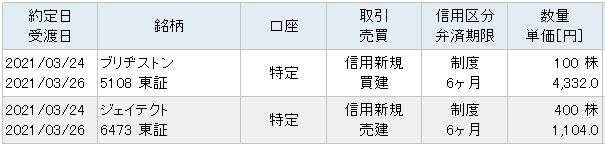 サヤ取り(ジェイテクト/ブリヂストン)