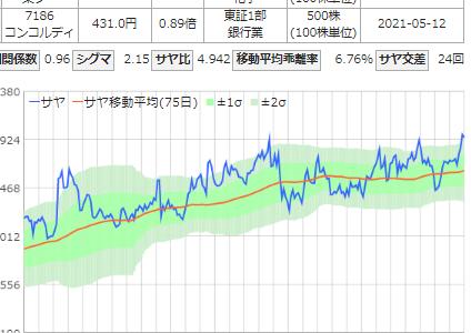サヤ取り(売銘柄:東ソー/買銘柄:コンコルディア)