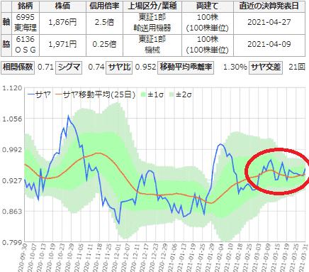 サヤ取り(銘柄:東海理化電機/オーエスジー)