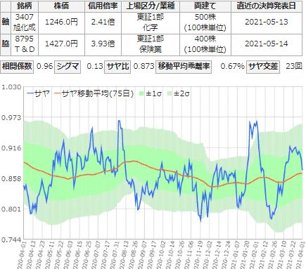 サヤ取り(旭化成/T&D)