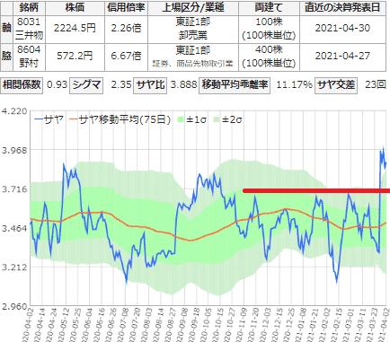 サヤ取り(三井物産/野村HD)