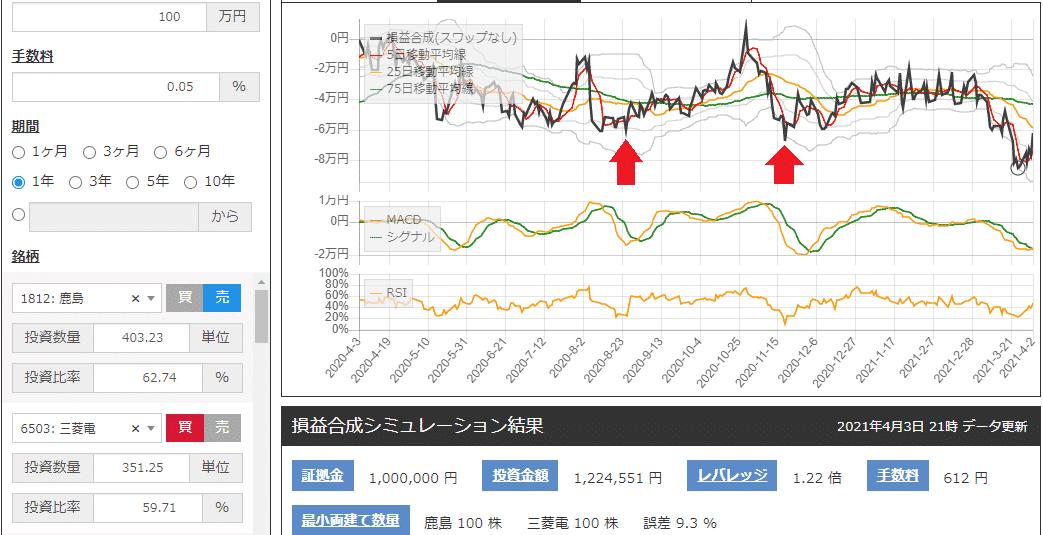 サヤ取り(鹿島建設鹿島/三菱電機)