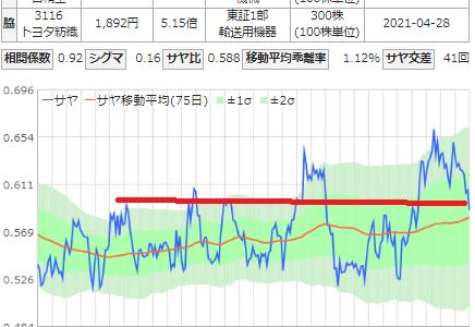 サヤ取り(日本精工/トヨタ紡績)