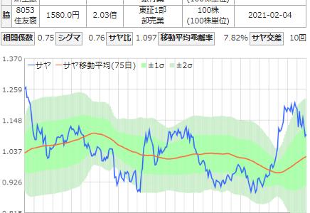 サヤ取り(売銘柄:新生銀行/買銘柄:住友商事)