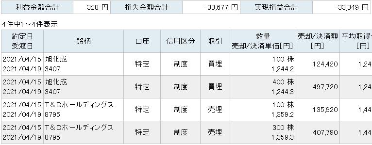 サヤ取り実現損益(売銘柄:旭化成/買銘柄:T&D)