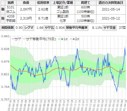 サヤ取り銘柄(横浜ゴム/宇部興産)