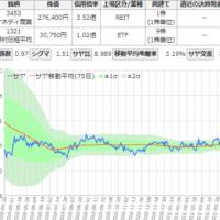 サヤ取り(ケネディクス商業リート/NF日経225)