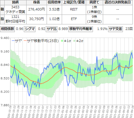 サヤ取り6ヶ月チャート(ケネディクス商業リート/NF日経225)