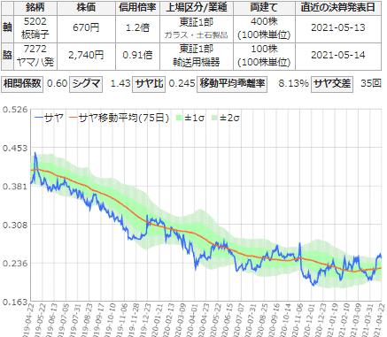 サヤ取り(売銘柄:日本板硝子/買銘柄:ヤマハ発動機)
