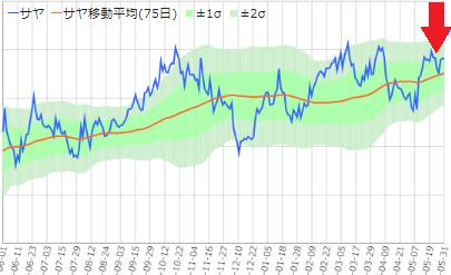 サヤ取り(日本製鉄日本/JFE)