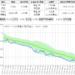 双日と伊藤忠のサヤ取りチャート